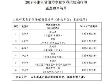 《浙江省治污水暨水污染防治行动2019年实施方案》全文