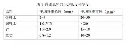原生木浆纸巾纸的检测方法及如何判断是草浆还是木浆