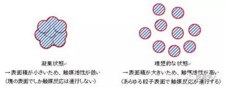 基于低能球磨法大规模制备高效廉价LaCoO3催化剂,活性比Pt催化剂活性还高