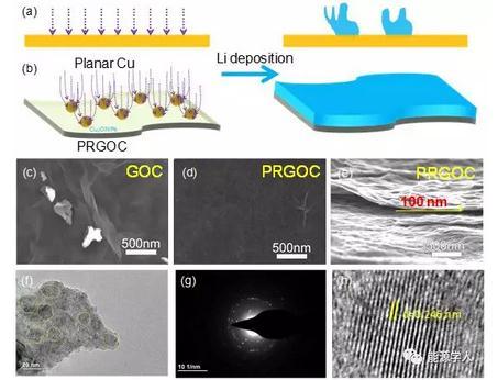 李宝华教授等制备纳米氧化亚铜颗粒的集流体诱导均匀的金属锂沉积
