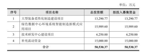 申菱环境拟深交所创业板上市,董事长崔颖琦曾行贿当地官员