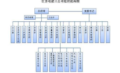 面向电网企业架构框架设计、开发与管控方法