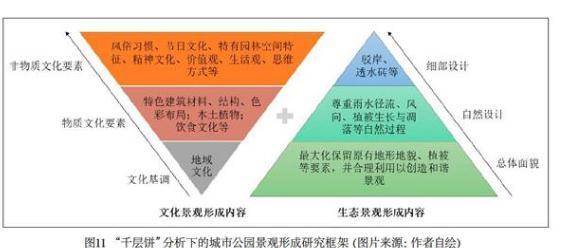 """""""千层饼""""分析对城市公园景观形成研究的启示(以合肥市庐阳公园景观设计为例)"""