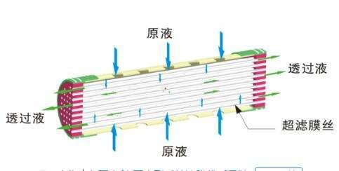 超滤膜技术在环境工程水处理中的应用措施阐述