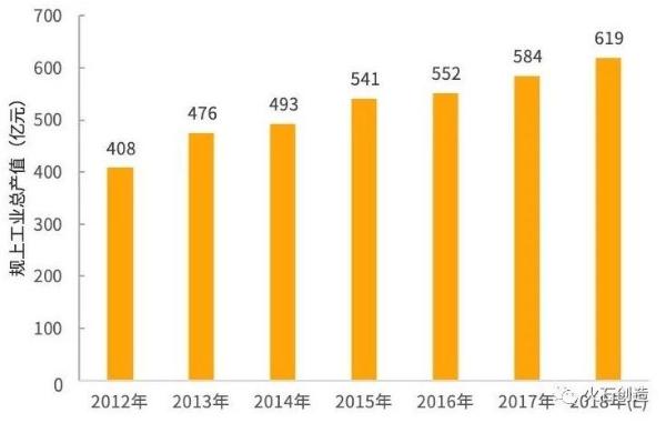 ?2019年吉林省生物医药行业发展现状及趋势分析