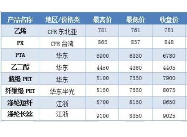 国内化纤产业链周度分析及市场展望
