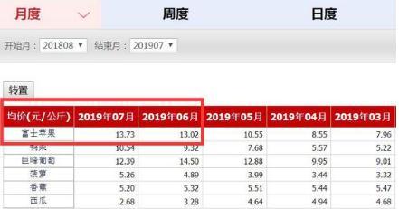 苹果价格同比涨幅超140%,苹果价格上涨原因何在?