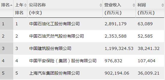 2019年中国500强排行榜,《财富》中国500强排行榜全部榜单