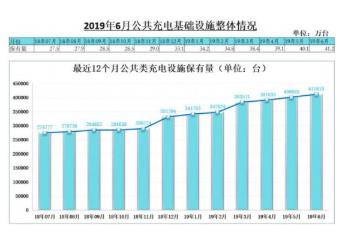 截止2019年6月全国充电桩月均新增约11656台,同比增长51.5%