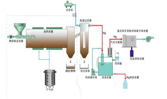 高频高压等离子体发生方法及系统设计
