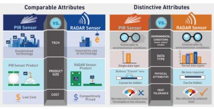 安防市场正在考虑将红外线替换为雷达传感器