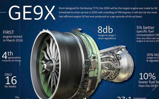 美国GE公司研发GE9X发动机,推力61吨,堪称地球最强喷气发动机