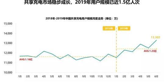 2019年中国共享充电行业发展分析