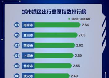《2019年Q2中国主要城市交通分析报告》解读