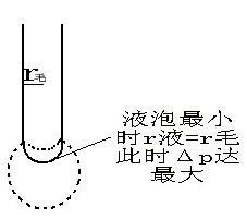 最大气泡法测定液体表面张力试验的装置
