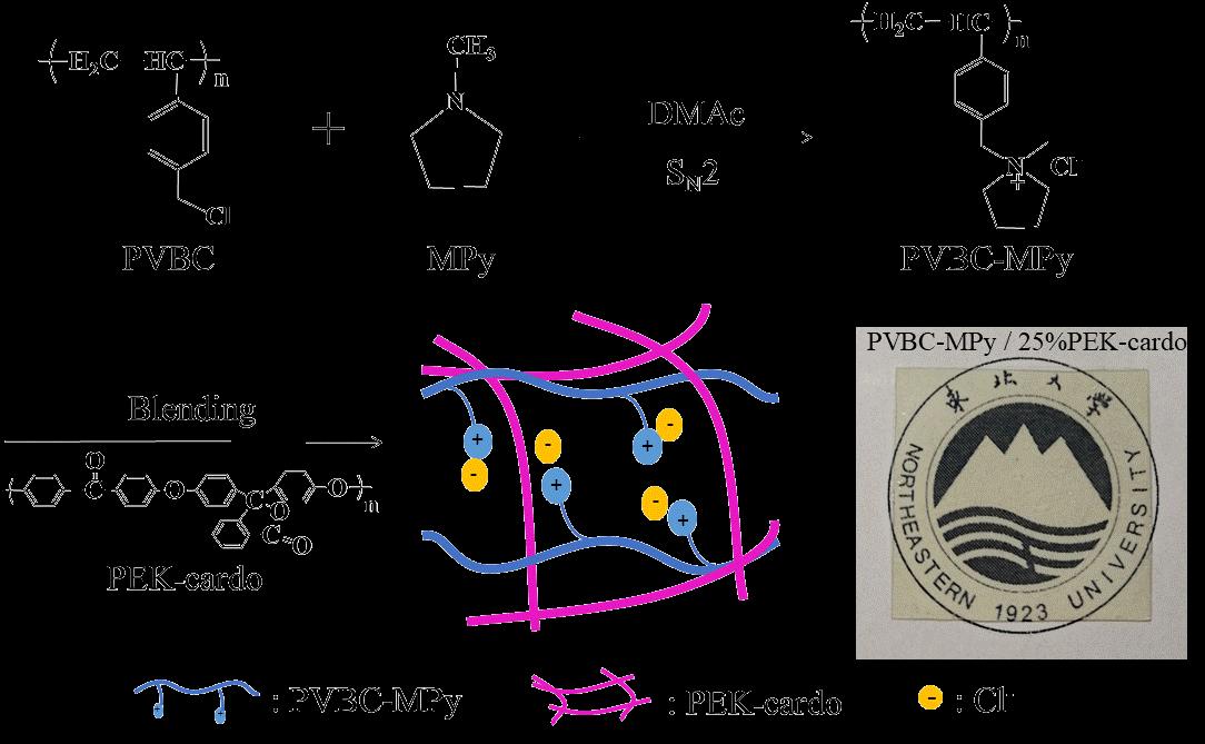 ?东北大学杨景帅课题组制备出高耐碱性和离子电导率的新型阴离子交换膜