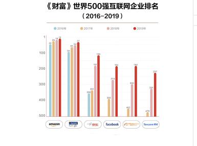 2019年《财富》世界500强榜单公布:京东以高额营收额排名全国第一