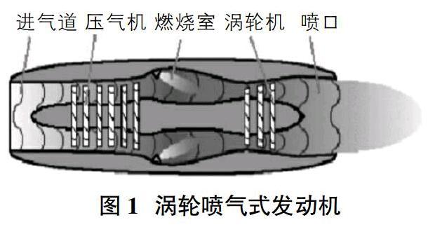 民用航空燃气涡轮发动机:CFM56—5B发动机燃油系统渗漏故障分析