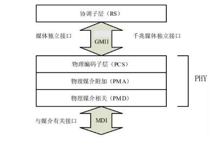 详解以太网技术应用,以太网接口有哪些
