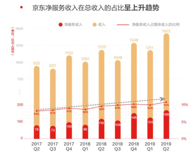 近期京东第二季度的成绩单亮相,刘强东:盈利不是砍掉亏损业务而得到的