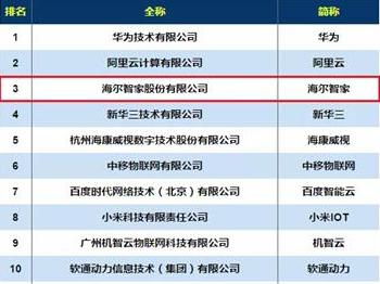 2019中国物联网企业100强榜单发布,华为、阿里、海尔位列前三