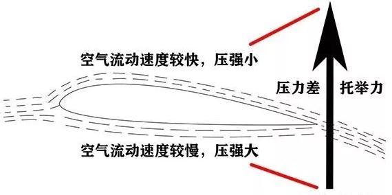 ?飞机发展史,飞机飞行原理、高度和速度