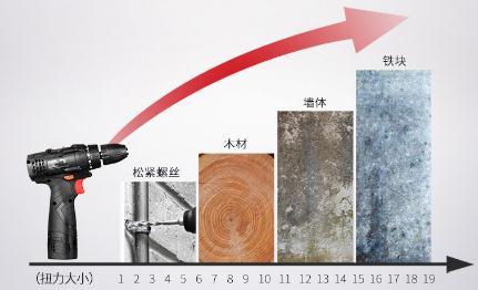 锂电钻十大名牌,国产好一点的12V锂电钻品牌