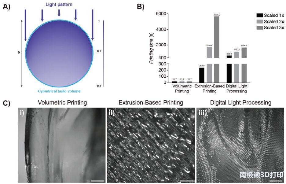 3D打印新速度!22秒打印出含活細胞的耳朵支架
