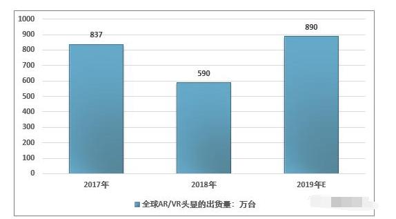 2019年AR/VR行业市场规模、出货量及投资规模情况分析及预测