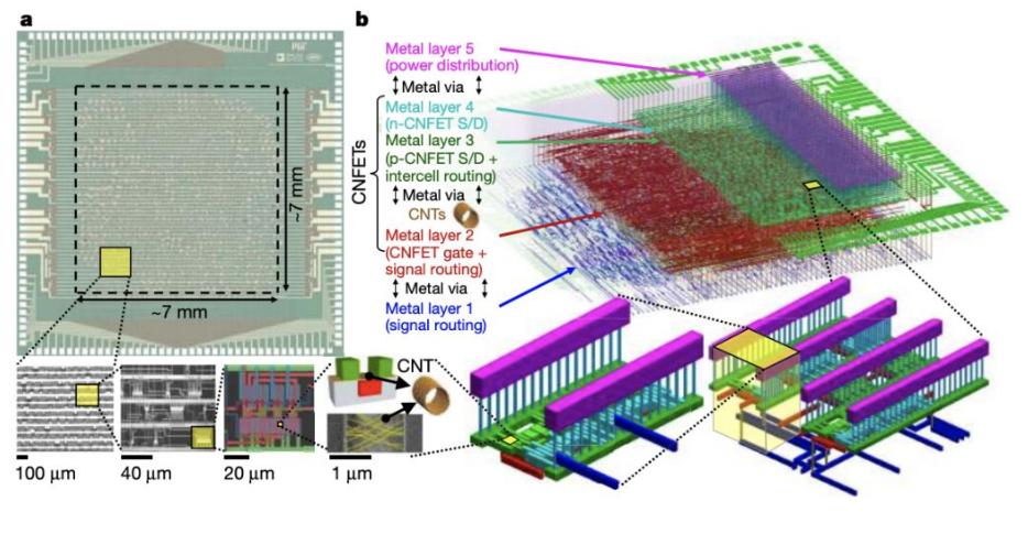 Nature:史上最大碳纳米管芯片问世!MIT用14000个碳纳米管晶体管造出16位微处理器