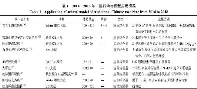 中医药动物模型研究现状与应用