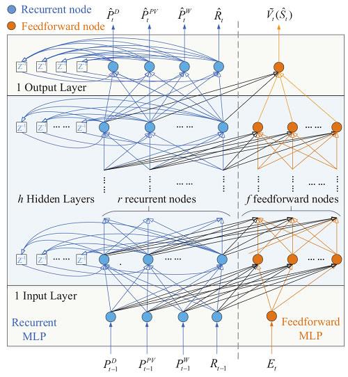 沈阳自动化所在智能电网优化调度研究中取得进展