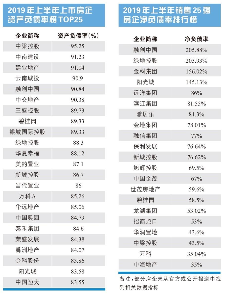 """最新報道:房企8月銷售額穩步增長 成功""""搶跑""""金九銀十"""