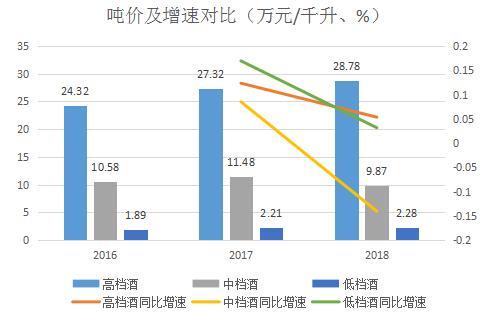 """""""河北王""""老白干酒地区经销商数量上涨,销售收入却大幅下滑"""
