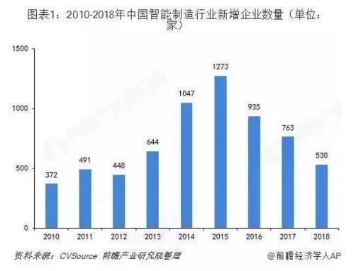 2019年中国智能制造发展现状及趋势分析