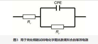 混凝土养护期间HRB400钢筋钝化行为与历程研究