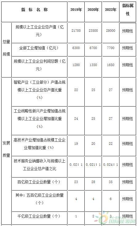 重点发展风电设备,推动10MW及以上海上风电机组开发!重庆市发布推动制造业高质量发展专项行动方案(2