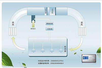 生態環境科技發展新要求與方向
