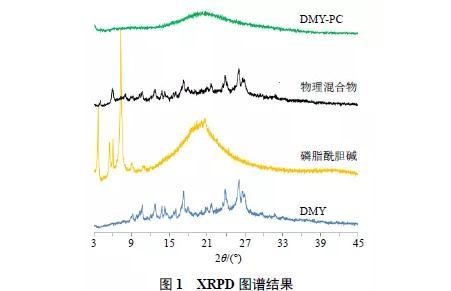 二氢杨梅素磷脂复合物纳米结构脂质载体的制备、表征及药动学研究