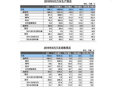 2019年8月商用车市场亮点增多:重卡轻卡大客增长,微卡、中轻客下降