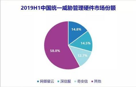 IDC发布2019年第二季度中国IT安全硬件市场跟踪报告