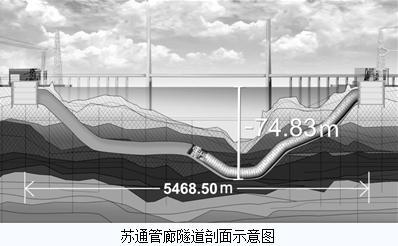 苏通GIL管廊正式通电,华东特高压交流环网全部完成
