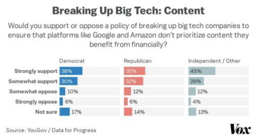 科技巨头成众矢之的,美国人非常支持分拆科技巨头
