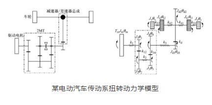 ?電動汽車減速器輻射噪聲仿真、傳動系統扭轉振動特性分析
