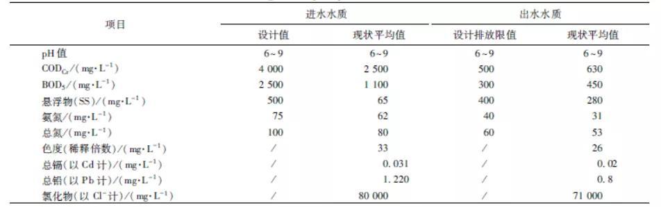 上海某垃圾滲濾液處理站提標改造工程方案