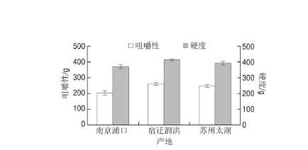 哪里產的小龍蝦好吃?不同產地小龍蝦營養價值和品質的比較研究