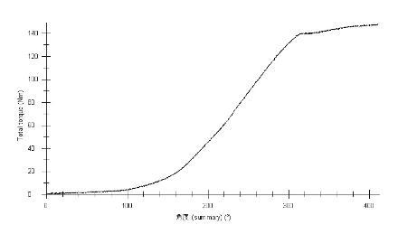 开档消除间隙所需预紧力计算与对扭矩衰减的影响