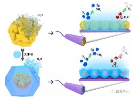 新型NPG ZIF-8復合材料,用于有效且穩定的電催化固氮