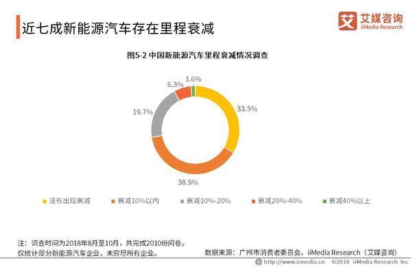 新能源車保值率提升難,中國新能源汽車發展趨勢如何