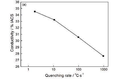淬火速率對汽車用高強鋁合金力學性能的影響